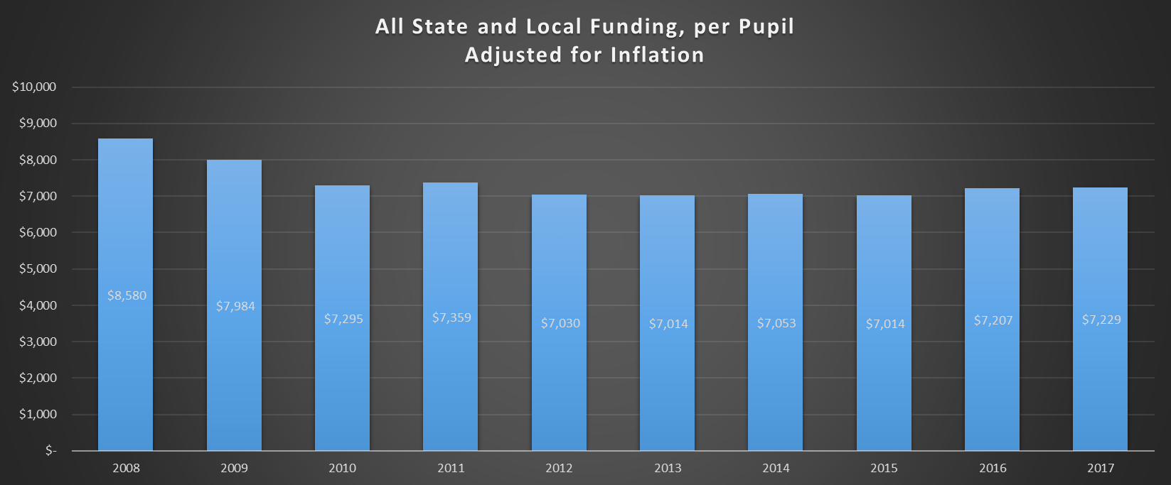 state-and-local-funding-adjusted-for-inflation-v1