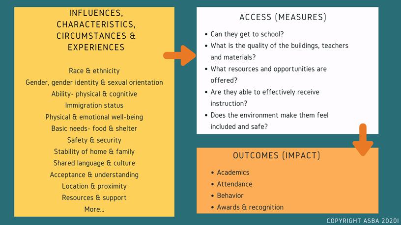 expereinces access outcomes